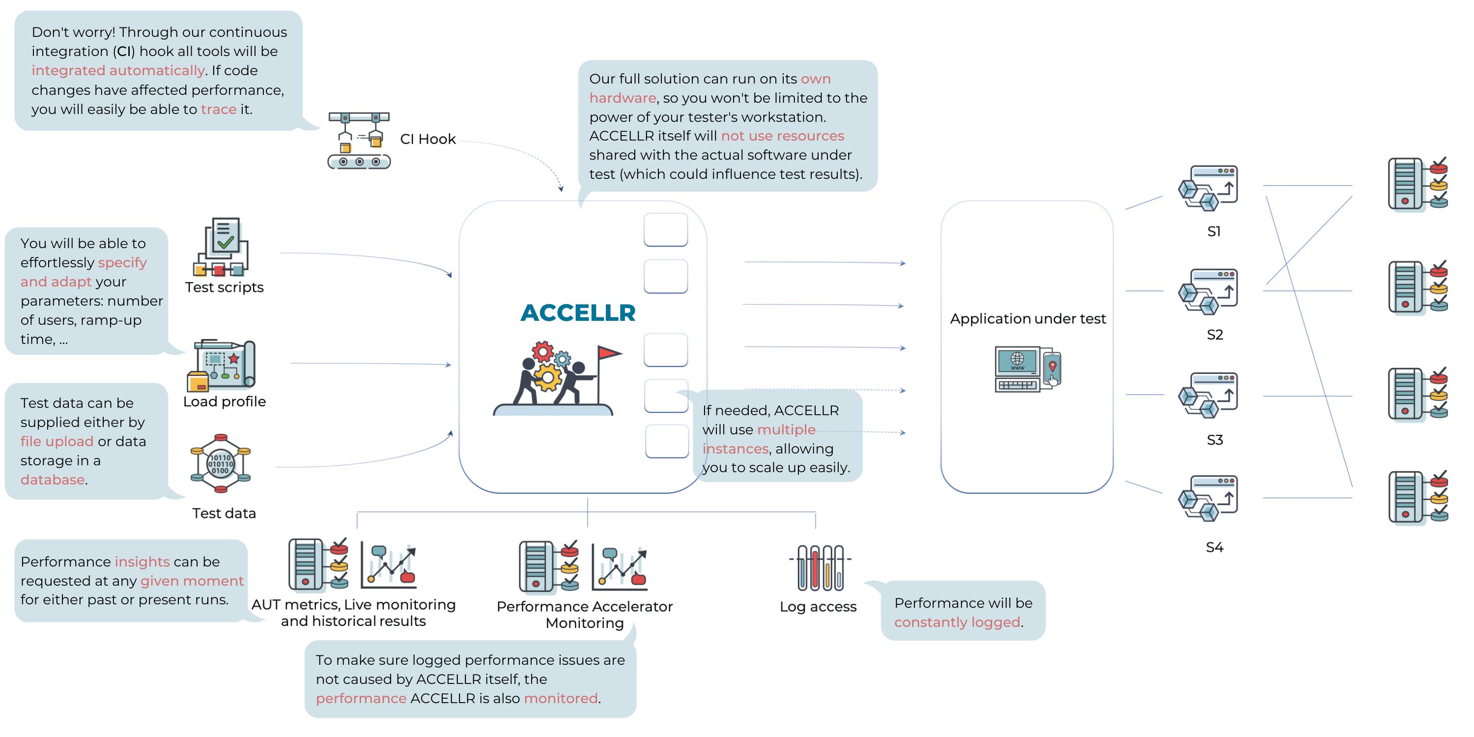 ACCELLR_Figure_Explained